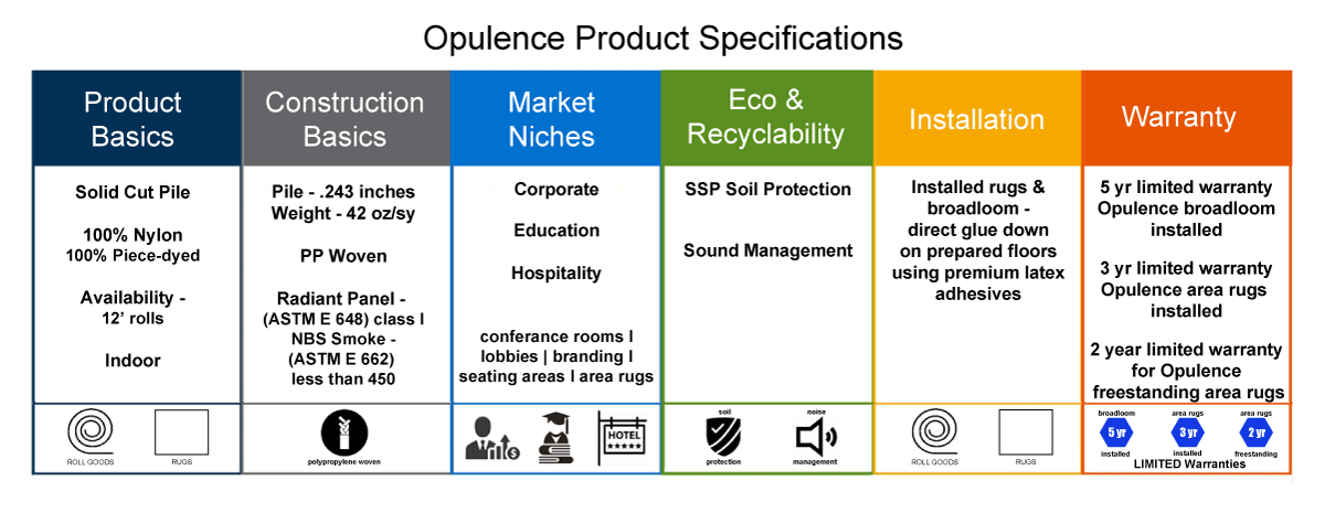 Opulence product specifications
